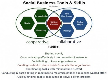 Structures, skills and tools | Harold Jarche | Symetrix | Scoop.it