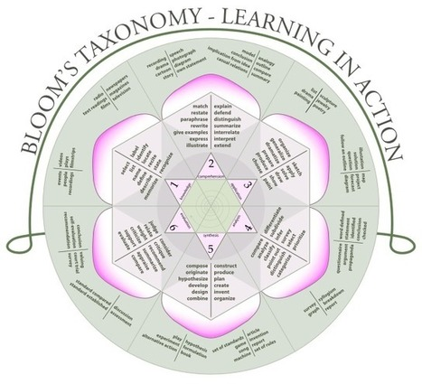 To what extent does Bloom's taxonomy actually apply to foreign language teaching and learning? | Languages, ICT, education | Scoop.it