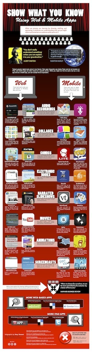 Tony Vincent's Learning in Hand - Blog - Show What You Know Using Web & Mobile Apps [Infographic] | mrpbps iDevices | Scoop.it