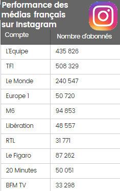 Instagram: où en sont les médias français? | DocPresseESJ | Scoop.it