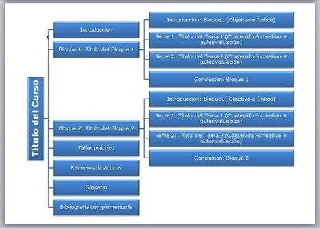 Cómo se elabora un curso #elearning | Social Media | Scoop.it