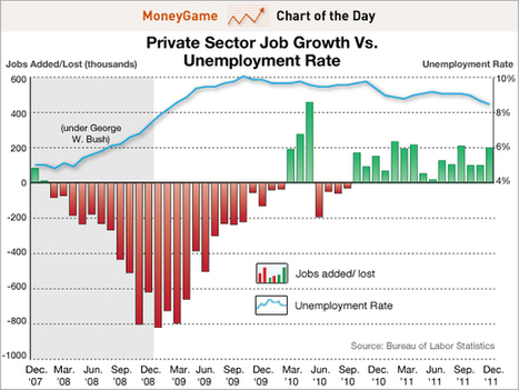 Unemployment Claim | Federal Unemployment | Scoop.it