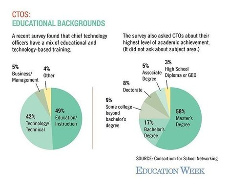Chief Technology Officers Educational Backgrounds- COSN | Educational Technology: Leaders and Leadership | Scoop.it