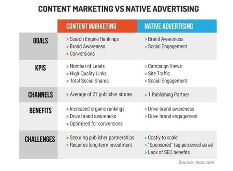Selecting Between Native Advertising and Content Marketing in 3 Steps | MarketingHits | Scoop.it