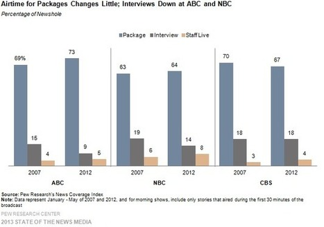 The Changing TV News Landscape | State of the Media | Corporate communication perspectives | Scoop.it