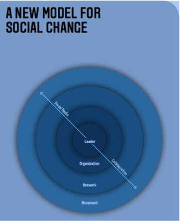 Building Networks and Movements for Social Change | Dare Care Share | Scoop.it