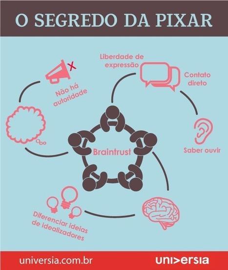 Braintrust é a fórmula de sucesso da Pixar; entenda o que é | Observatorio do Conhecimento | Scoop.it