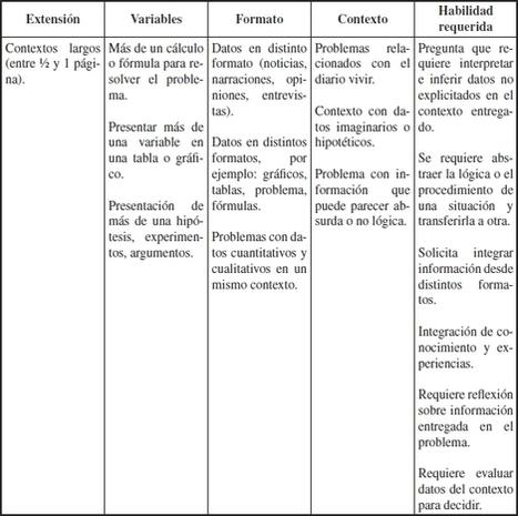 Aprender del error es un acierto: Las dificultades que enfrentan los estudiantes chilenos en la Prueba PISA | EduMat | Scoop.it