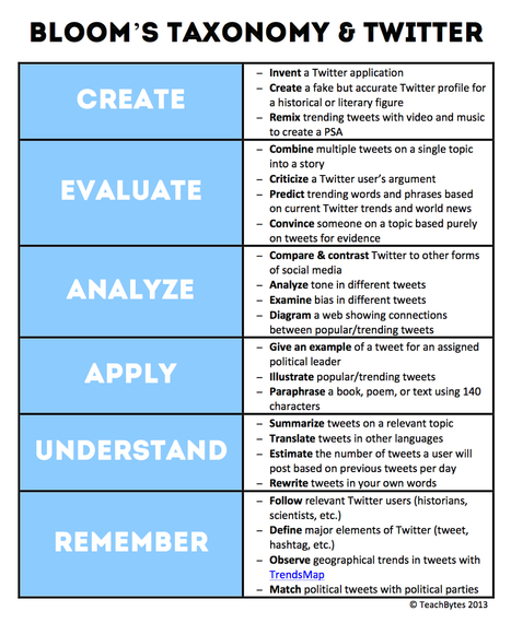 22 Ways to Apply Blooms Taxonomy to Twitter ~ E... | Blooms and Higher Order Thinking Skills | Scoop.it