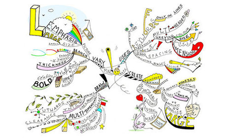 25 Useful Brainstorming Techniques | #ELT 2012 | Scoop.it