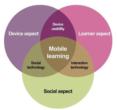 A framework for mobile learning | Education Applications | Scoop.it