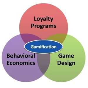Gamification market to reach $2.8 billion in 2016 | Educational Technology and New Pedagogies | Scoop.it