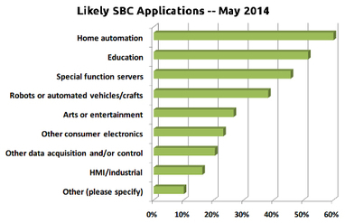 Survey results: Top 10 hacker SBCs | Linux and Open Source | Scoop.it