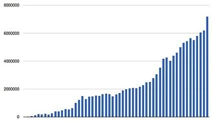 Nomao au dessus de 7M de visites et +18% de croissance en avril | Toulouse networks | Scoop.it