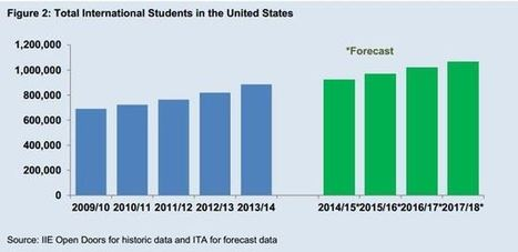 U.S. Dominance as 'Education Exporter' Slipping, Study Says | Aprendiendo a Distancia | Scoop.it