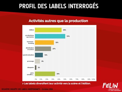 FELIN : Les résultats de l'enquête labels 2016 | MusIndustries | Scoop.it