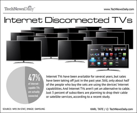 Exclusive: Half of Internet TVs Aren't Connected | TV Everywhere | Scoop.it