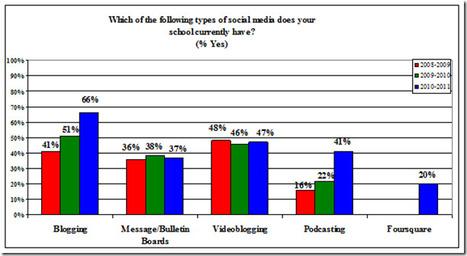 Uso de redes sociales en las Universidades de  EU | Educación a Distancia y TIC | Scoop.it