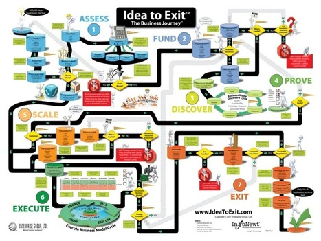 Idea To Exit: The Business Journey - Infographic Portfolio - Infographic Design by InfoNewt, LLC | StartUP Times | Scoop.it