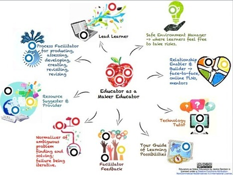 Are you a Maker Educator? | Jackie Gerstein | 21st Century Teaching and Learning Resources | Scoop.it