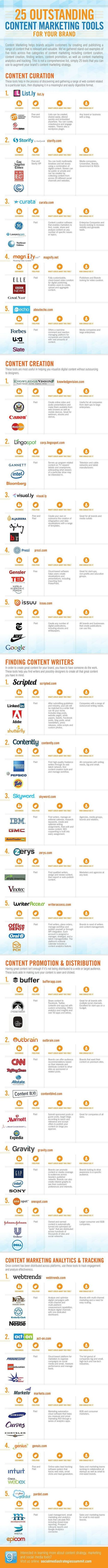Content marketing minded   Content Marketing for B2B Tech:  Practical Tips and Best Practices   Scoop.it