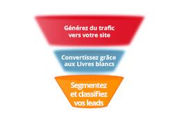 HubSpot : Convertir pour mieux analyser et segmenter ! | PME Collaborative Orientée Client | Scoop.it