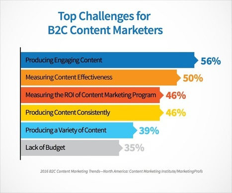 How to Make 2016 Your Most Successful Content Marketing Year | Content is king | Scoop.it