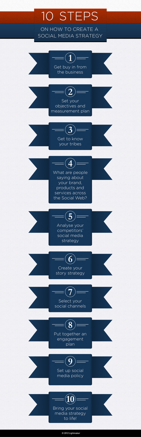 10 steps on how to create a social media strategy | Time to Learn | Scoop.it