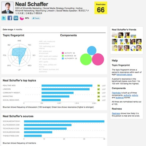 Introducing PeerIndex: A New Companion to Klout for Social Media Influence Measurement | Social Media Today | Opinion Leader Management | Scoop.it