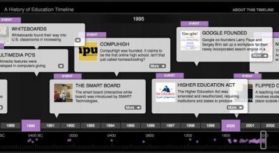 Een site over de geschiedenis vanonderwijs   Jeugdzorg (2.0)   Scoop.it