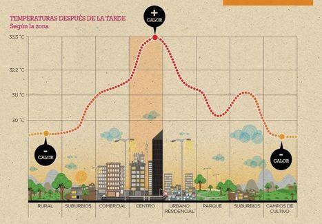 ¿Cómo afecta el cambio climático a las ciudades? - Noticias | iAgua | Infraestructura Sostenible | Scoop.it