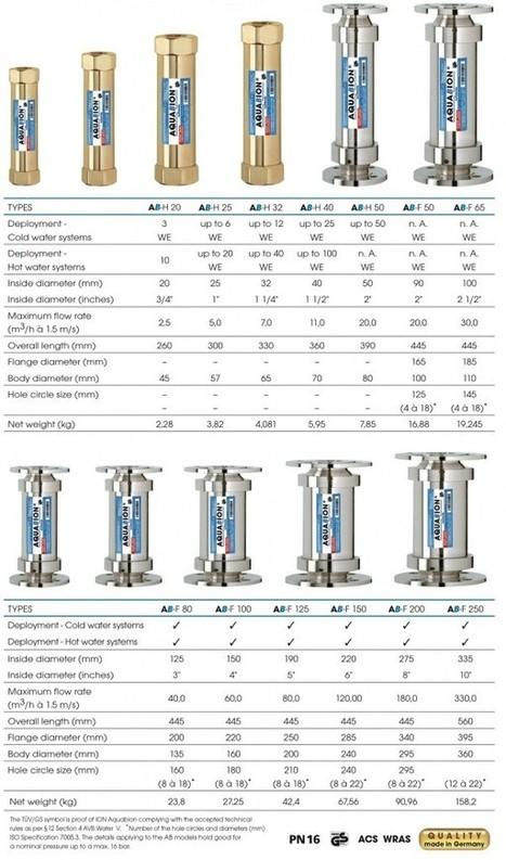 Commercialwatersoftener offers best Water Softene | Water Softener | Scoop.it