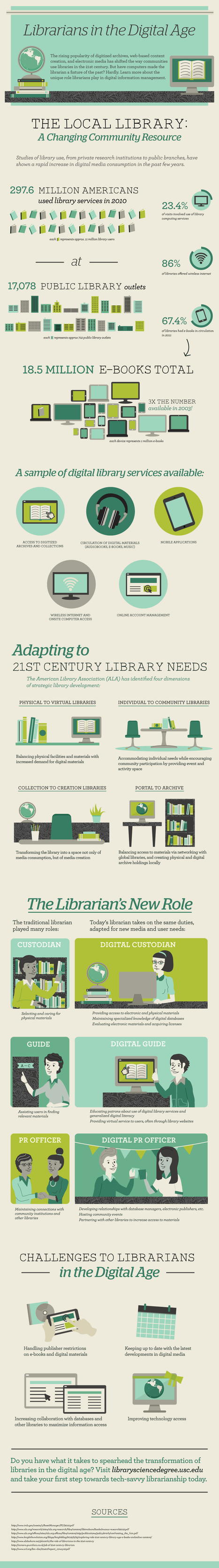 INFOGRAPHIC: Librarians Take On New Roles In Digital Age | Why ? Library | Scoop.it