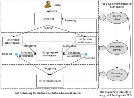 Cómo perciben los profesores los beneficios educativos de los entornos de aprendizaje personales Web 2.0 | Aprendiendo a Distancia | Scoop.it
