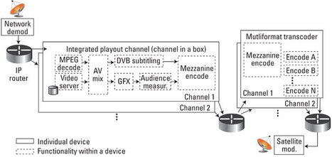 The IP revolution reaches playout | Video Breakthroughs | Scoop.it