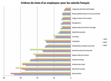 Pourquoi les salariés quittent leur emploi ? | Entretiens Professionnels | Scoop.it