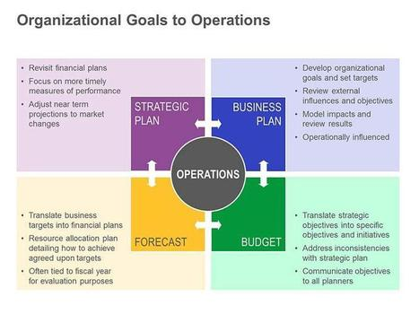 Organizational Goals and Operations: Single Slide | Startups | Scoop.it