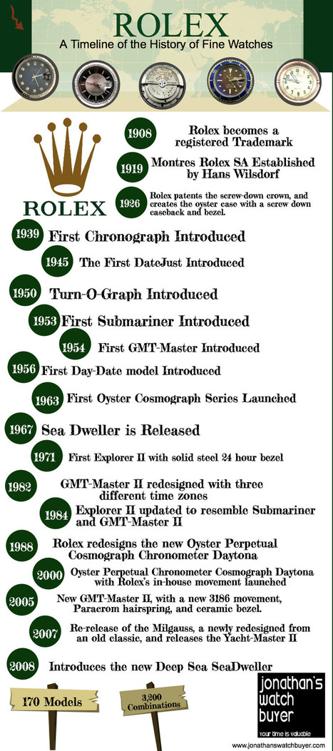 Rolex: A Timeline of Fine Watches (Infographic) | Watche fever | Scoop.it