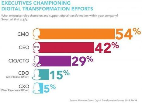 Most Companies Expect CMO to Lead Digital Transformation | CMO ... | B2B Marketing | Scoop.it