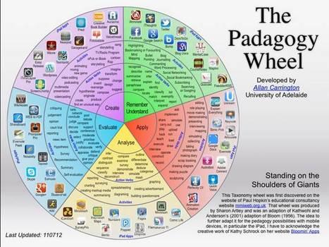Mejores Prácticas: No es lo mismo Facebook que Twitter, y menos, que Linkedin | Uso inteligente de las redes sociales virtuales | Informáticamente apoyando a la educación | Scoop.it