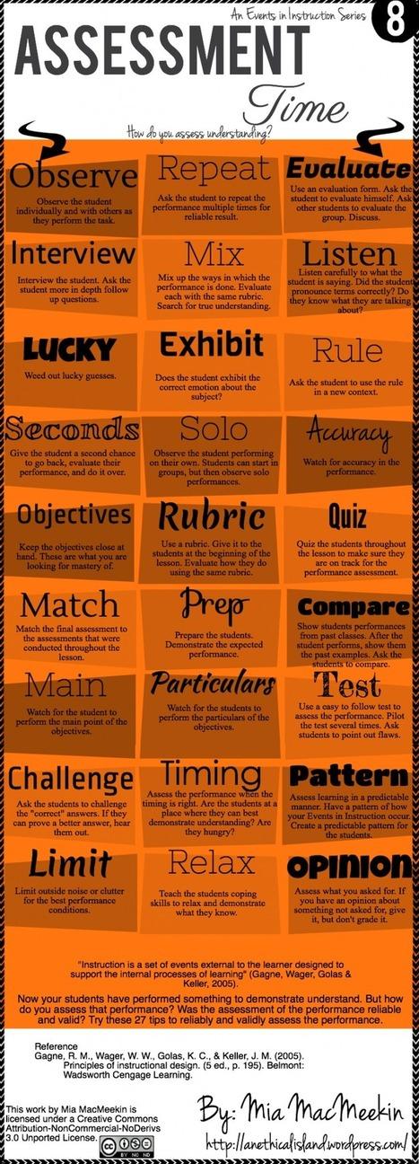 How Can Teachers Assess Students' Understanding Infographic   Just for Teachers   Scoop.it