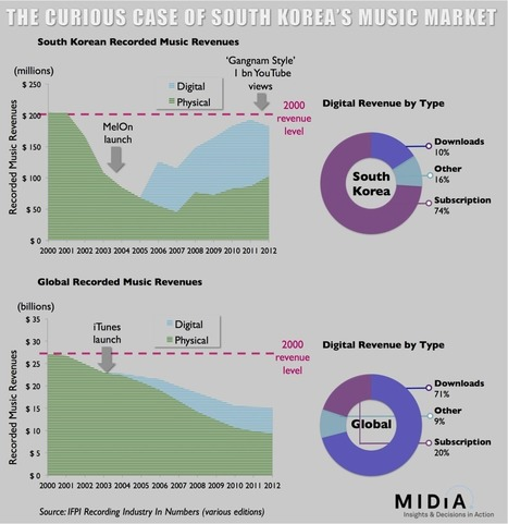 The Curious Case of the South Korean Music Market | Musicbiz | Scoop.it