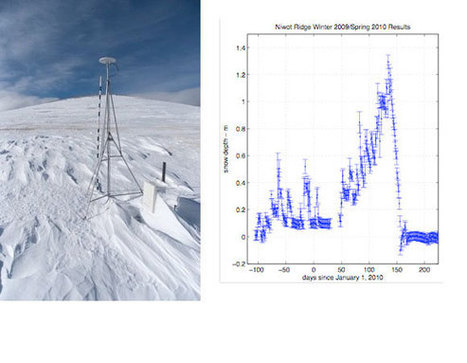 Bounces in GPS signals reveal snow depth | Geography Education | Scoop.it
