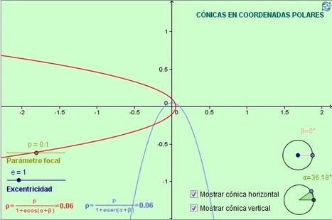 Cónicas en Coordenadas Polares   Geometría I   Scoop.it