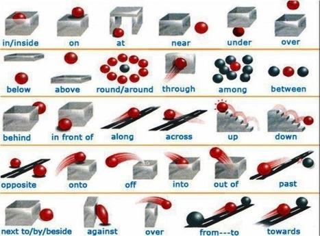 An image of English prepositions, preposiciones en inglés - Galder.net | English Everywhere | Scoop.it