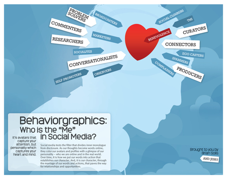 "Behaviorgraphics: Discovering the ""Me"" in Social Media Brian Solis 