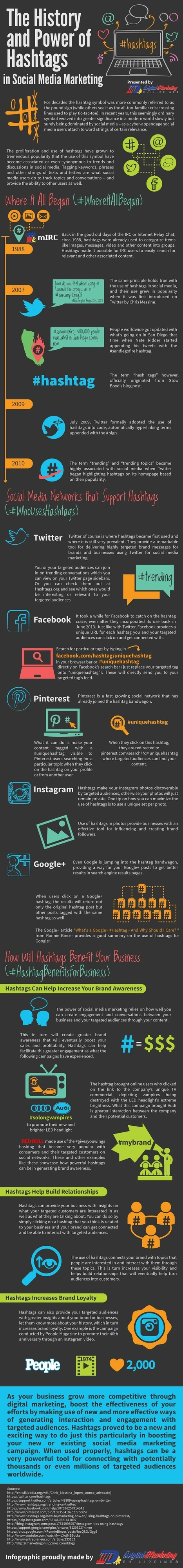 The History of Hashtags in Social Media Marketing [INFOGRAPHIC] | MarketingHits | Scoop.it