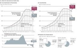 El crédito a las empresas se desploma un 27% desde los máximos de 2009   Legendo   Scoop.it