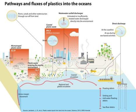 Plastic input into the oceans | Marine Litter, Trash | Muell im Meer | Scoop.it