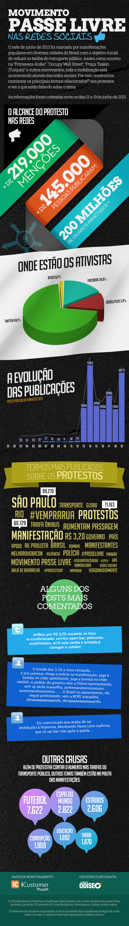 movimento_infografico.jpg (500x3585 pixels) | O Passinho do Gigante | Scoop.it